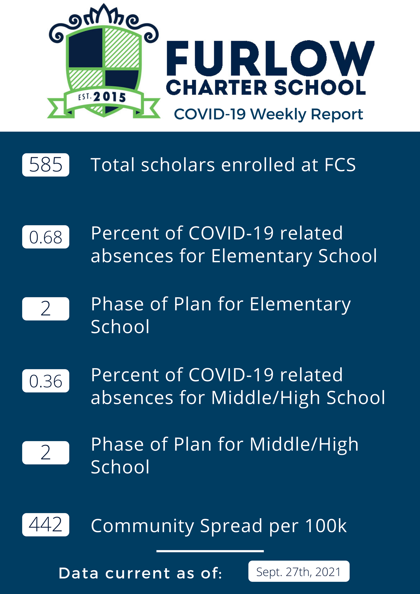 Weekly COVID Report