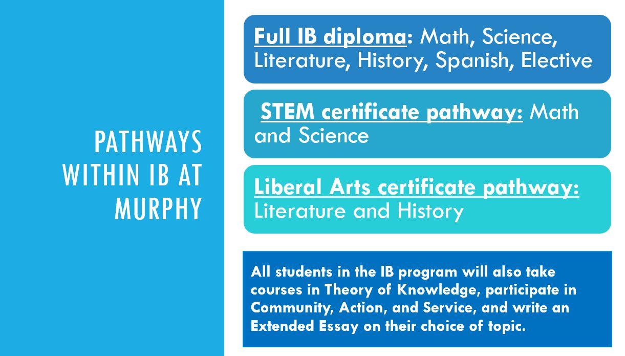 IB Pathways