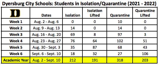 Isolation and Quarantine Data
