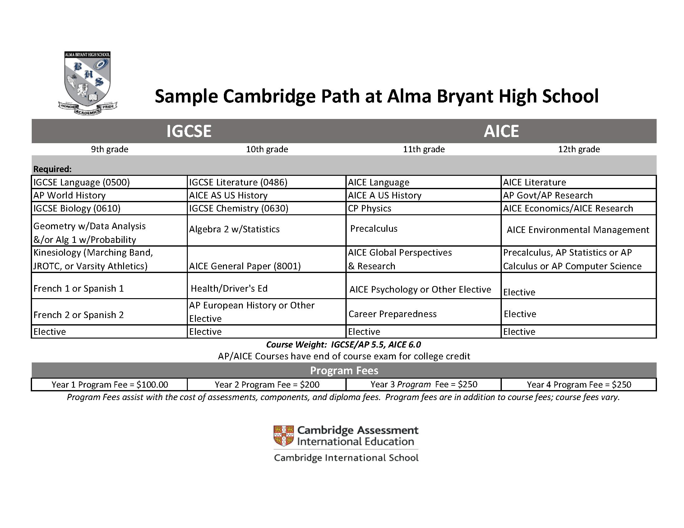 Cambridge 4 year plan