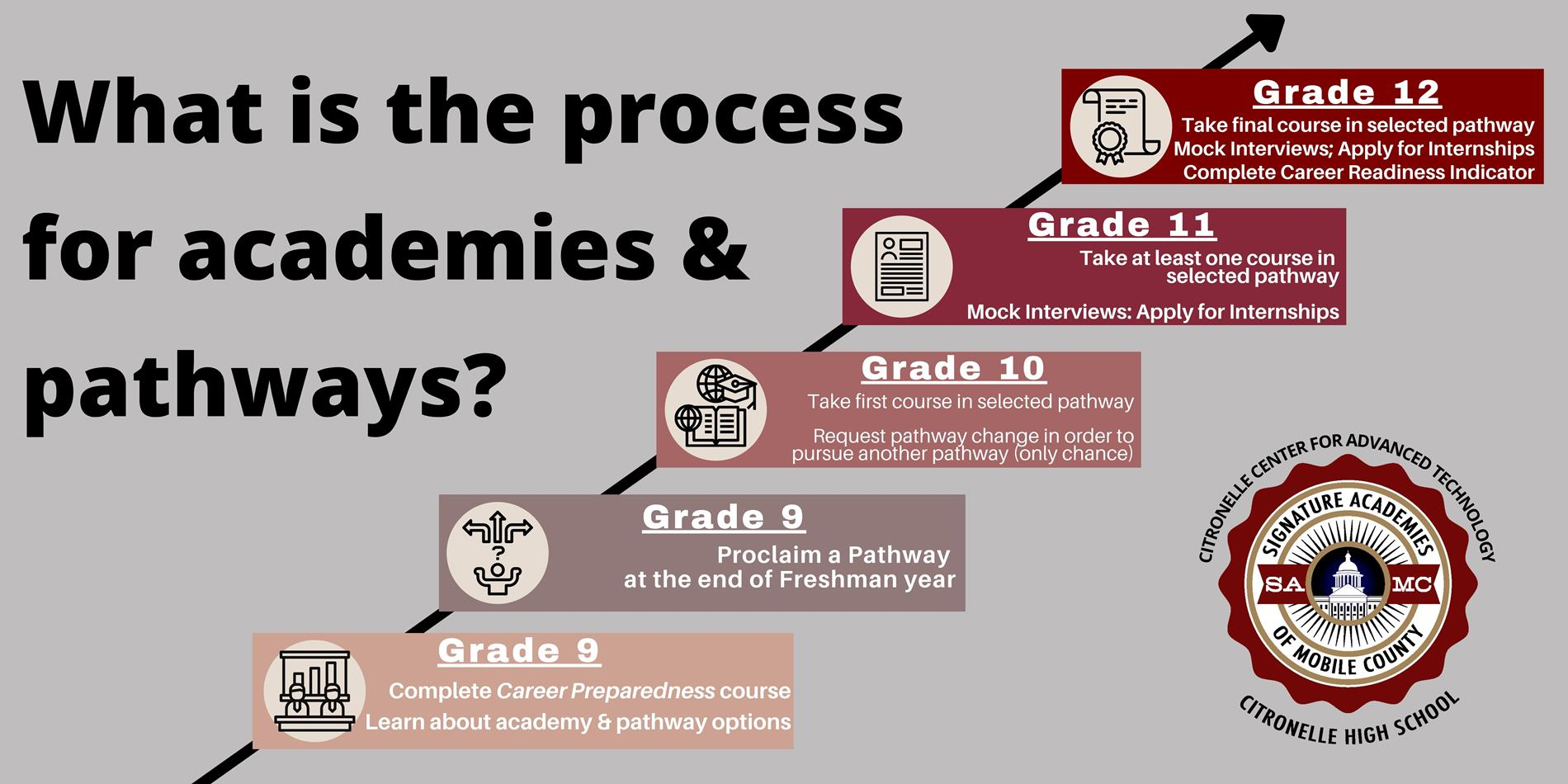 Academies and Pathways Process