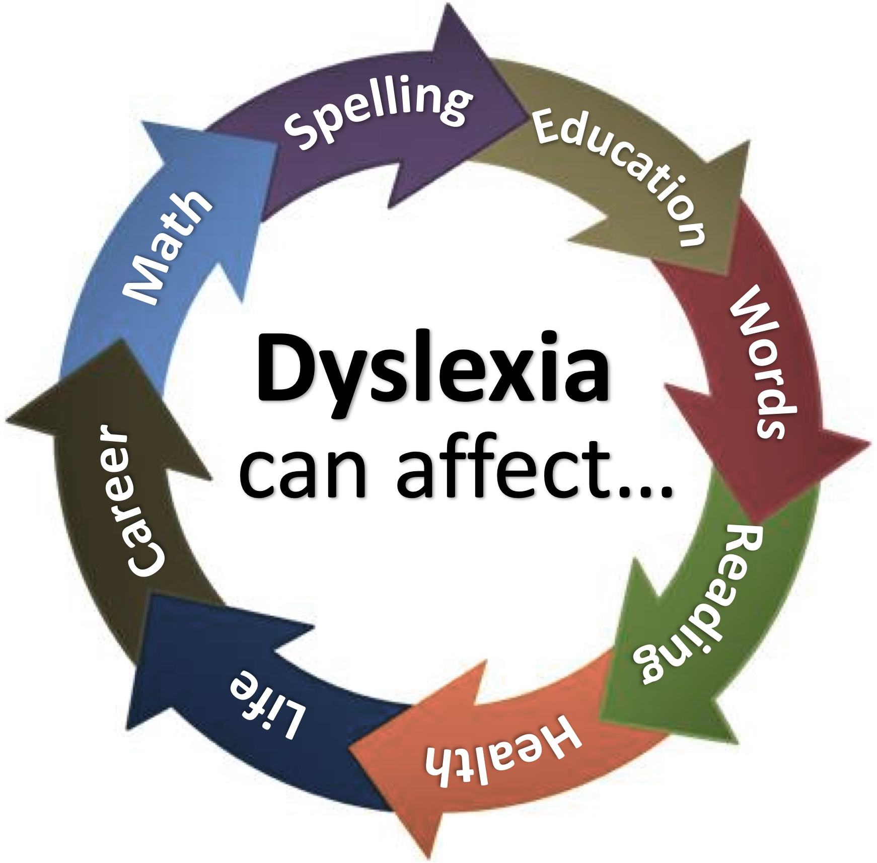 Dyslexia Cycle of Affect
