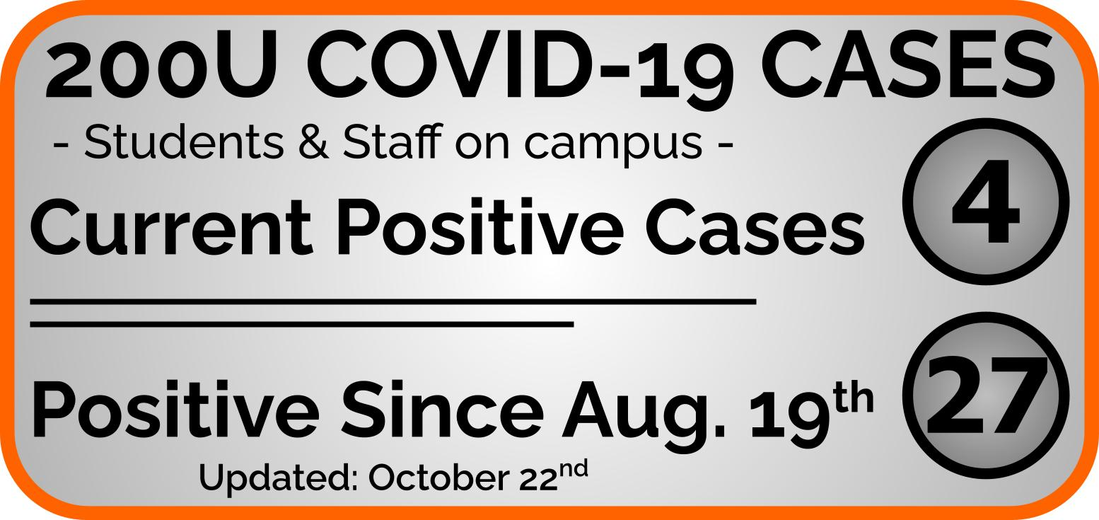 COVID-19 Current Cases