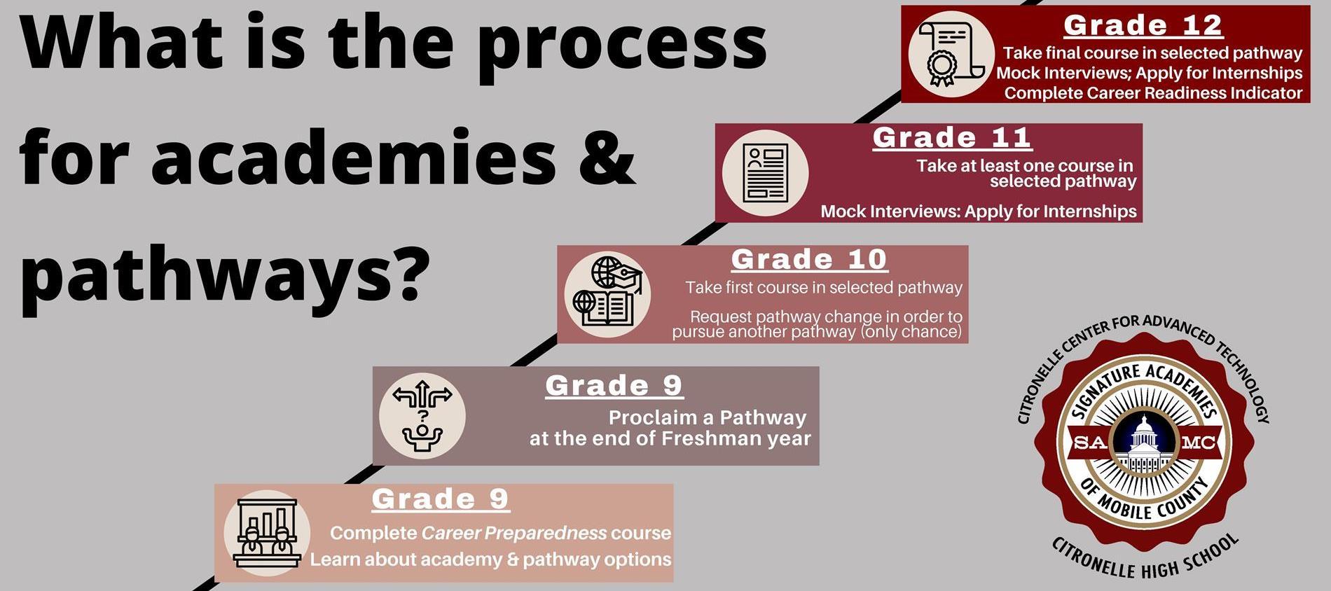 Academies Process
